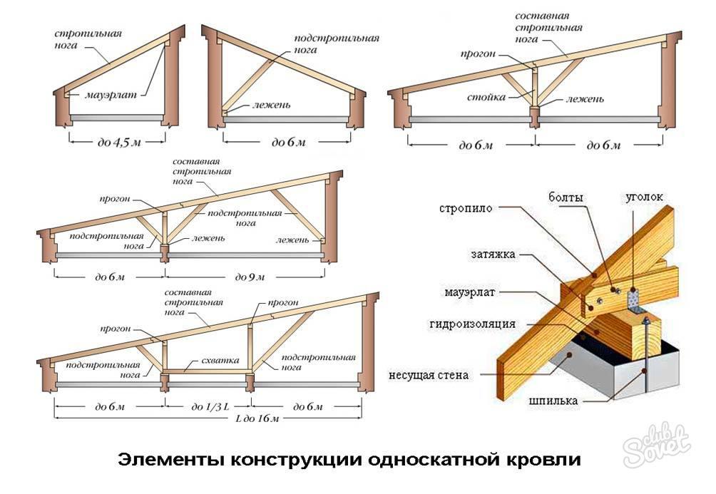 Как крышу сделать на гараже