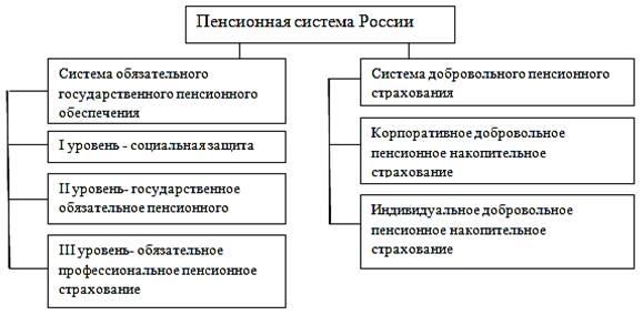 Система пенсионного страхования схема