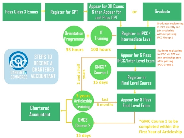 Standardchartered business model question papers free