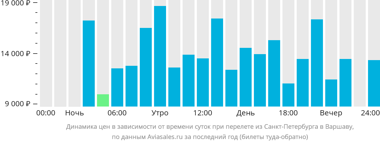 днепропетровск тбилиси авиабилеты цена