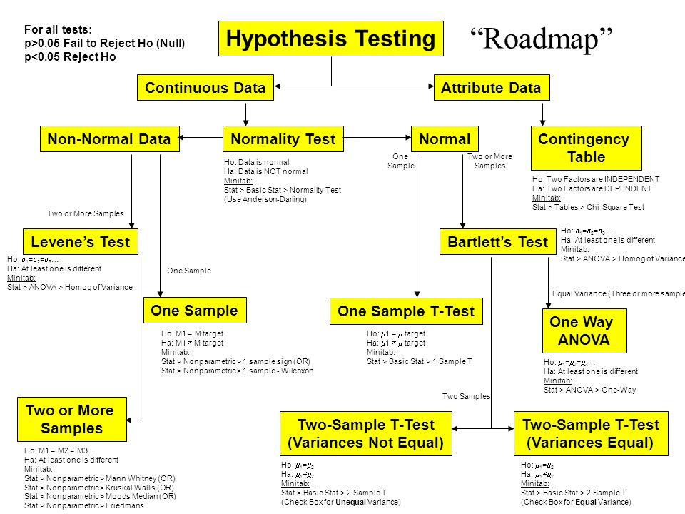 Hypothesis testing - New York University