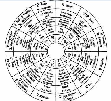 Руны и знаки Зодиака: ladaria