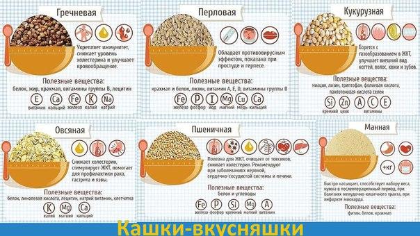 Какие каши можно есть при похудении? Как