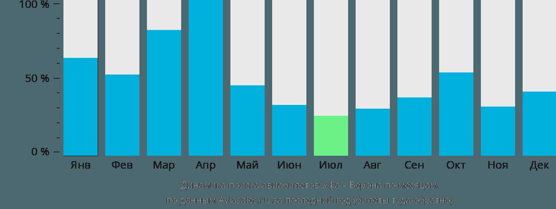 Авиабилеты стоимость москва уфа