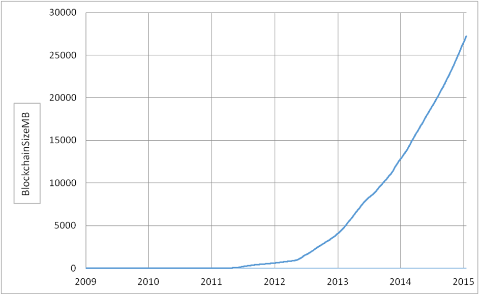 bitcoin blockchain length