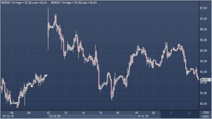 Нефть и валюта: цена нефти сейчас и прогноз на