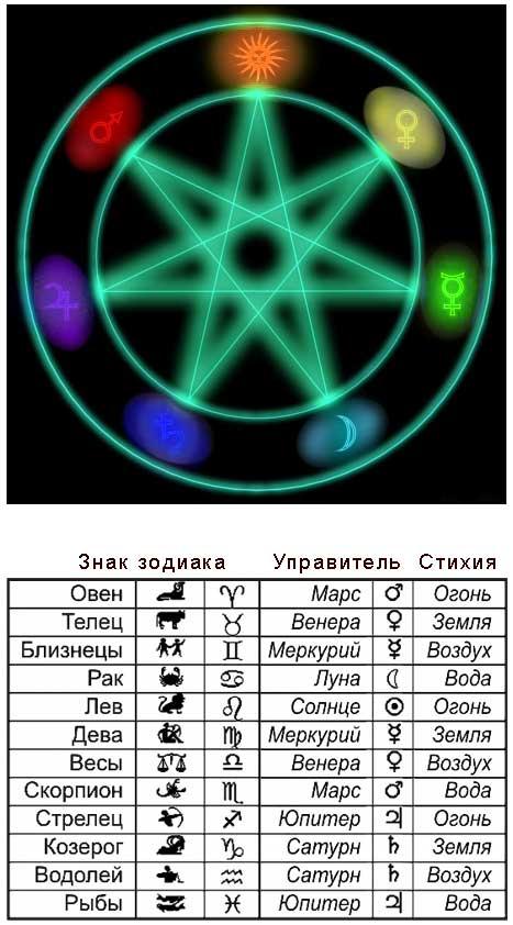 Женщи  дева мужчи  весы гороскоп