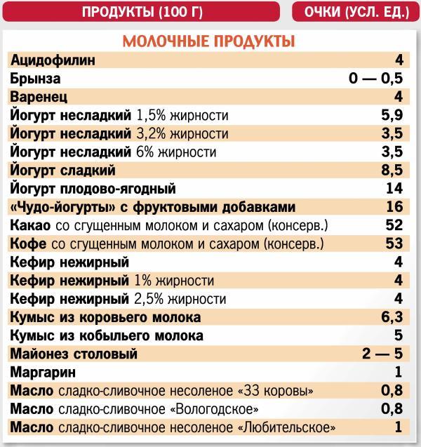 Онлайн калькулятор кремлевской диеты