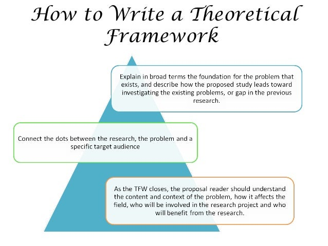 Write my theoretical framework paper