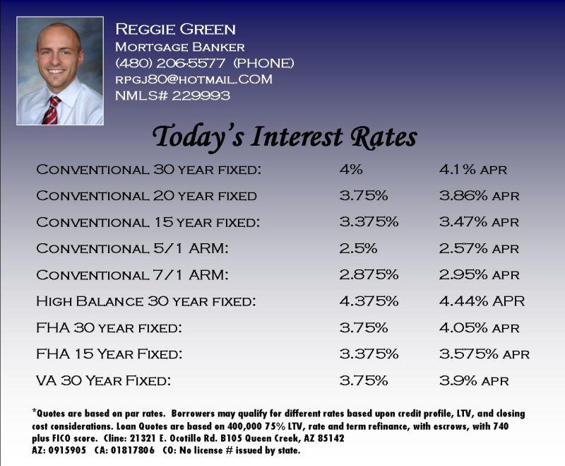 Houston loan rates