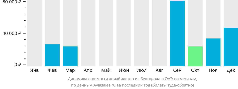 авиабилеты белгород мурманск цена