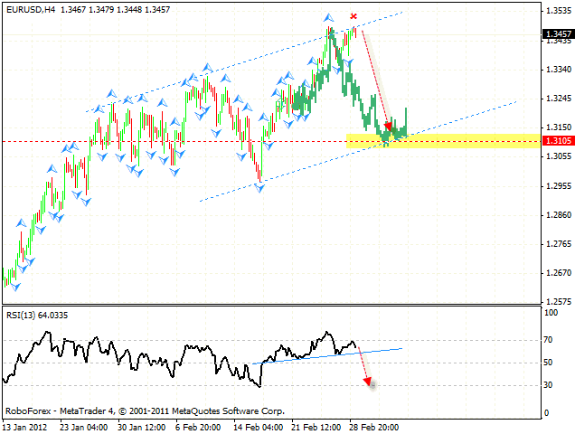 Валютная пара евро доллар форекс