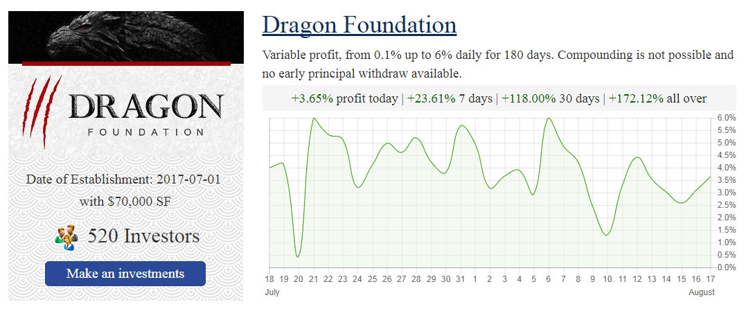 Investment that pays daily profit method