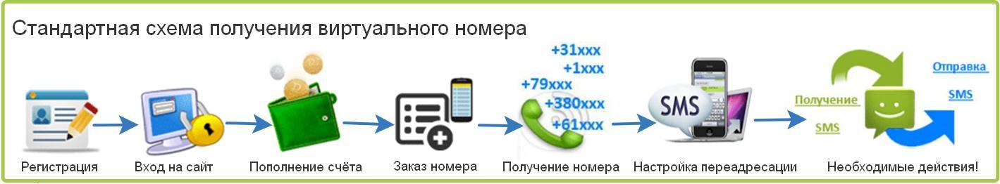 Как создать виртуальный номер телефона