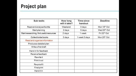 Writing an assignment plan