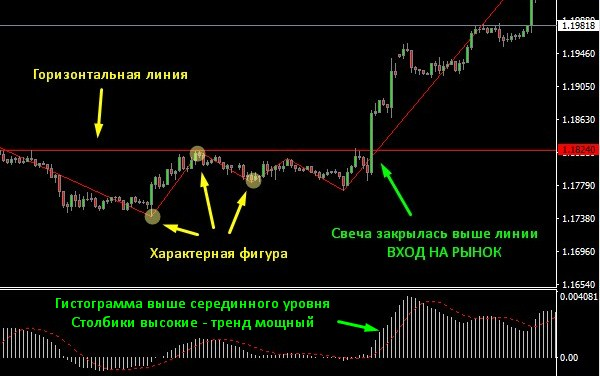 О стратегии лестница в бинарных опционах