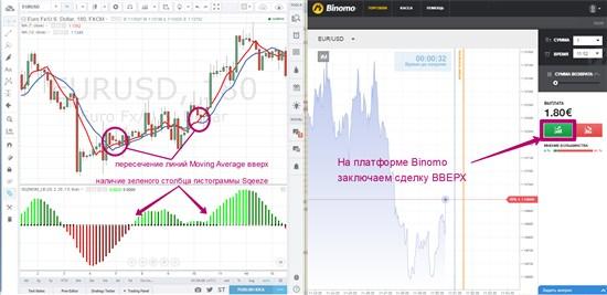 Сигналы торговли бинарными опционами характеристики