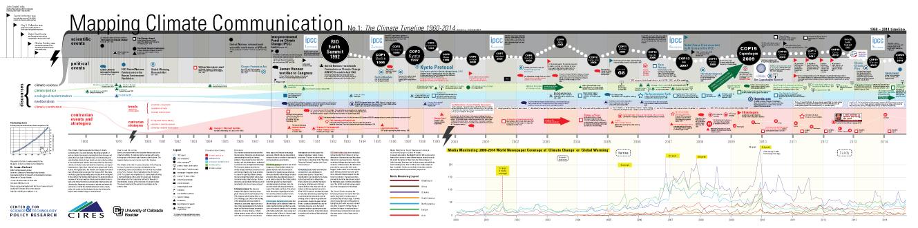 Pcfinancial history timeline job working