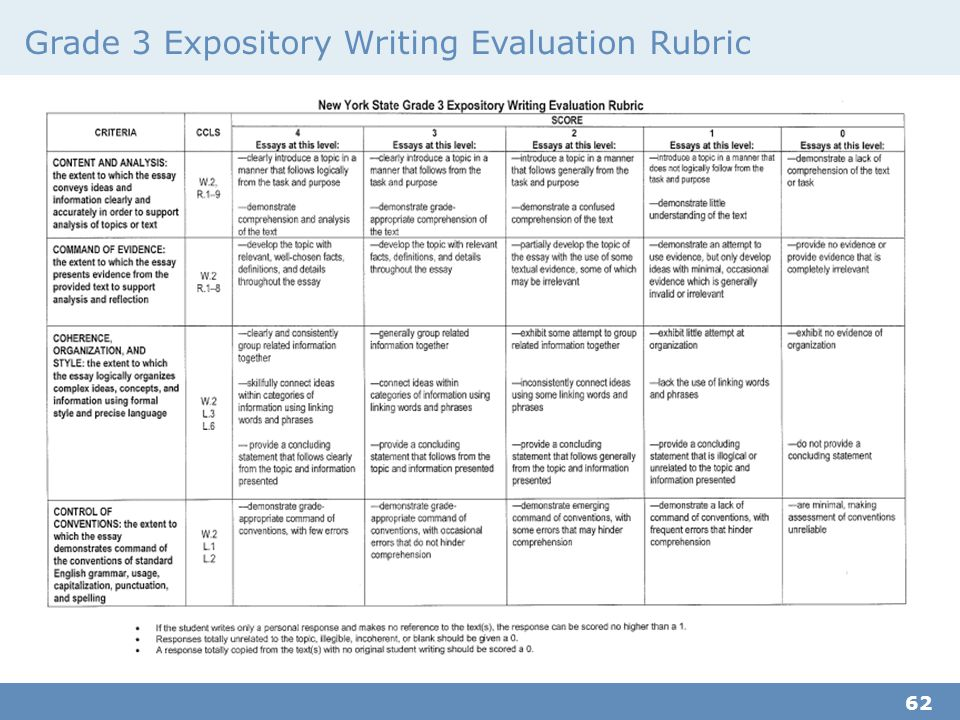 Rubric for informative essay