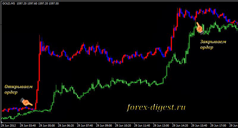 Стратегии форекс торговли на золоте
