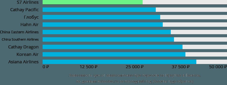 Дешево билет самолет красноярск москва