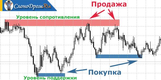 Бинарные опционы торговля от уровней