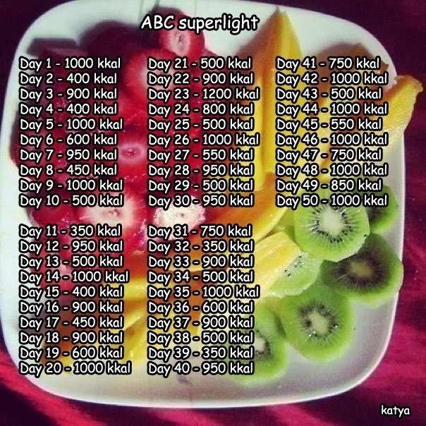 Диета по калориям быстрая