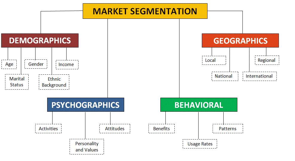 Traditional way of segmenting the market - UKEssays
