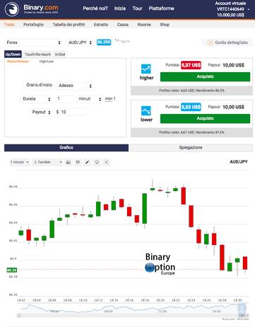 piattaforme trading binario deposito basso