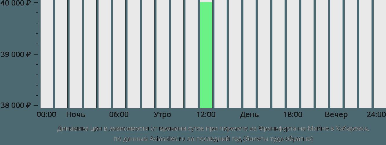 Жд билеты махачкала санкт петербург цена