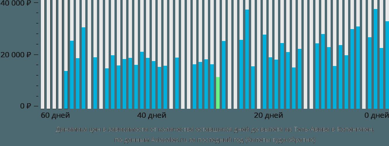 цена авиабилета санкт петербург тель авив