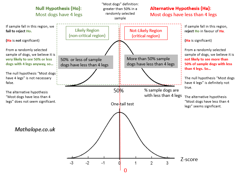 Inferential statistics hypothesis