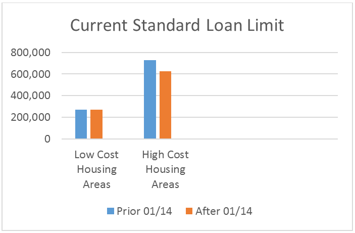 Honolulu fha loan limits