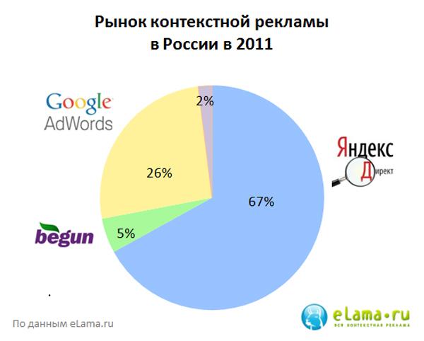 Какую долю спроса можно привлечь контекстной рекламой