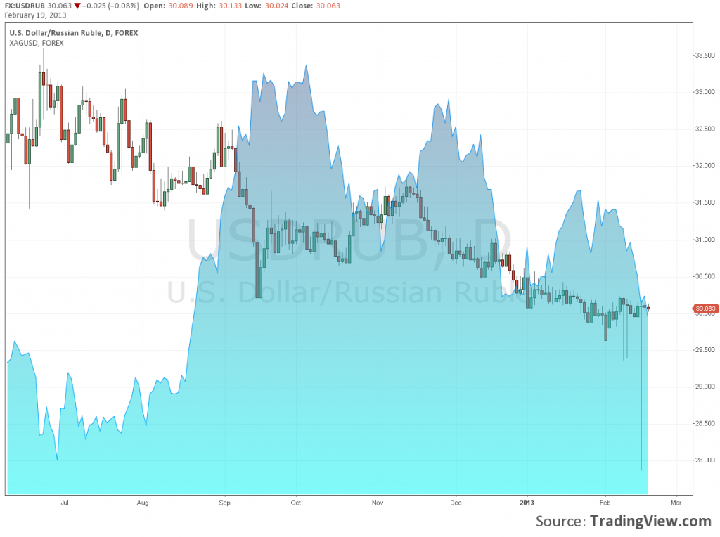 Курсы валют ЕЦБ - ForTraderorg