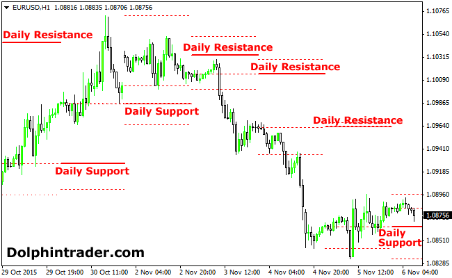 forex indicators support and resistance