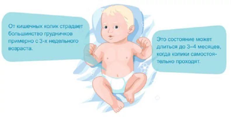 У ребенка месячного болит живот