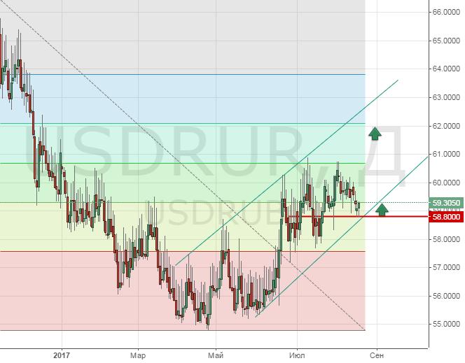 Онлайн курс рубля к доллару цб форекс