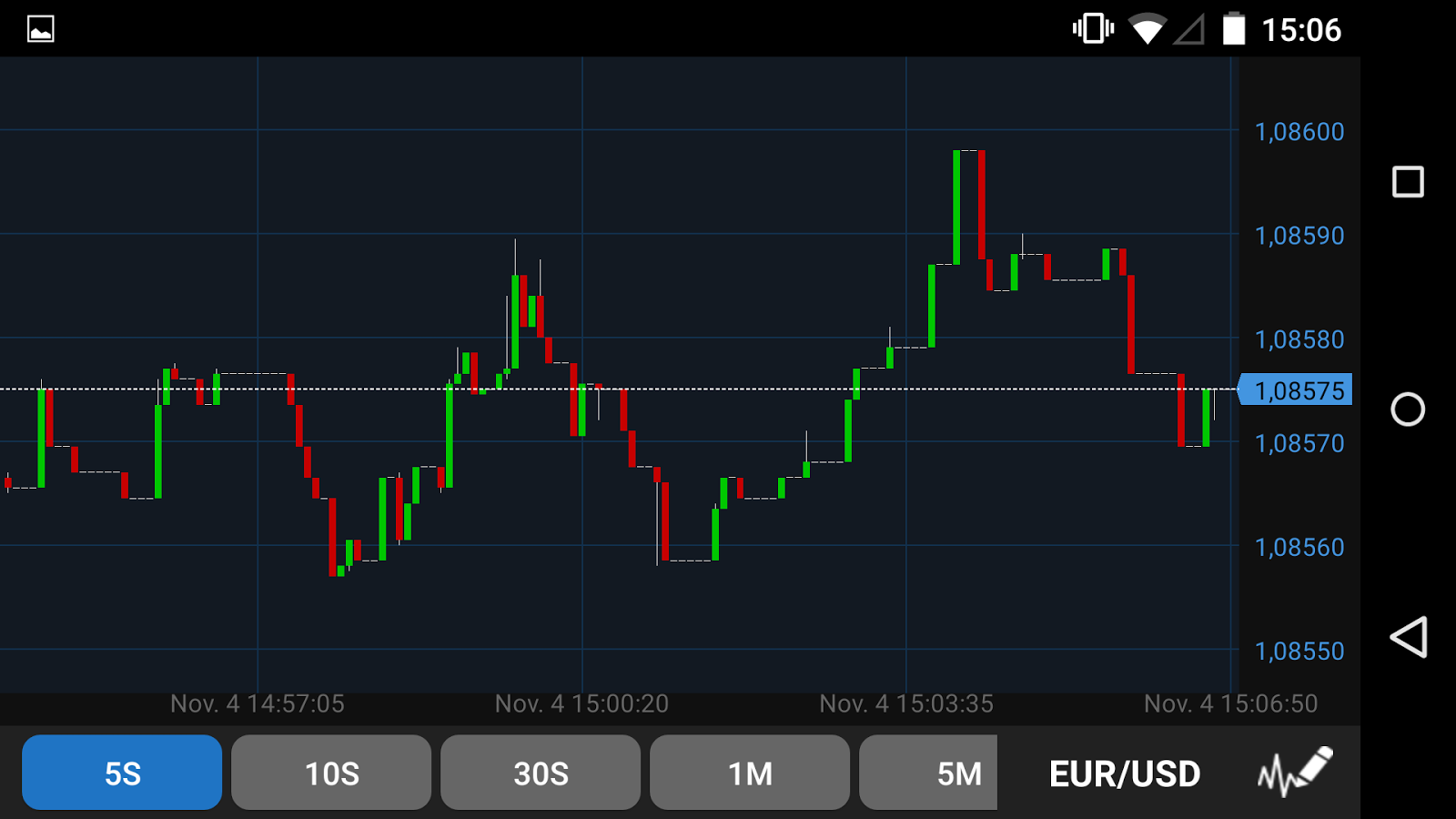 oanda forex android