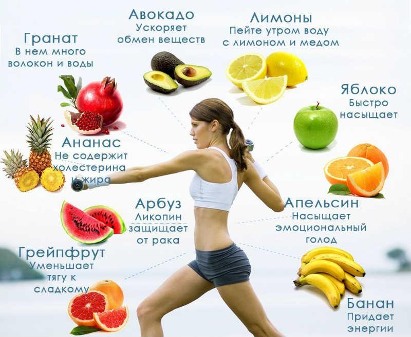Как быстрее похудеть диетой или спортом