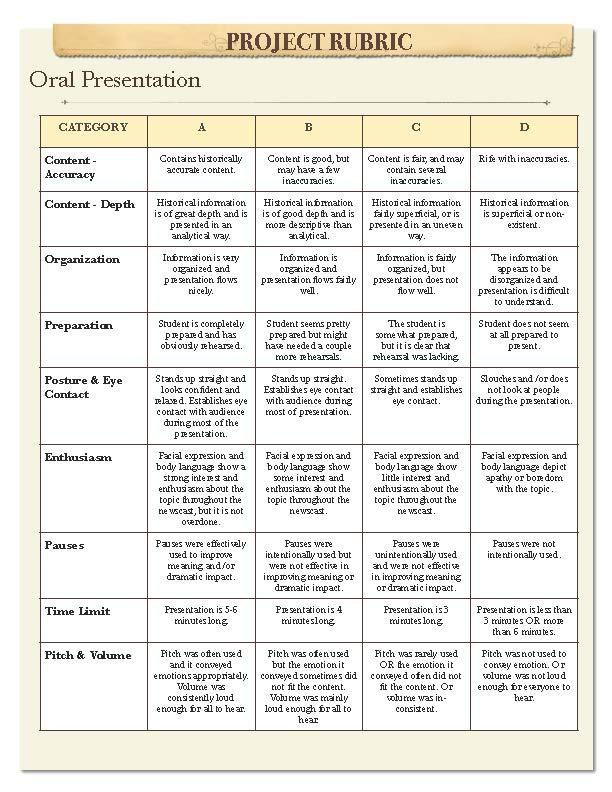 Scoring Rubric: Research Report/Paper - TeacherVision