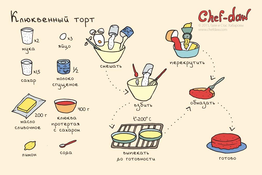 Легкие и быстрые рецепты