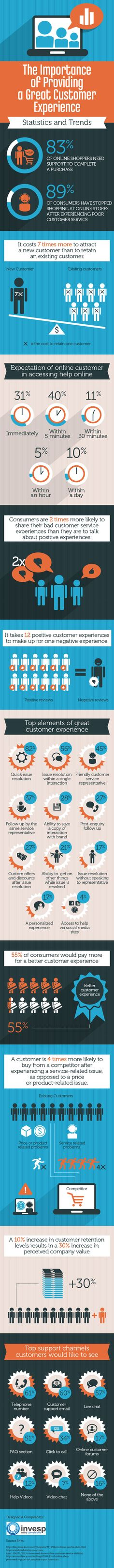 Why Is Customer Service Important to an Organization