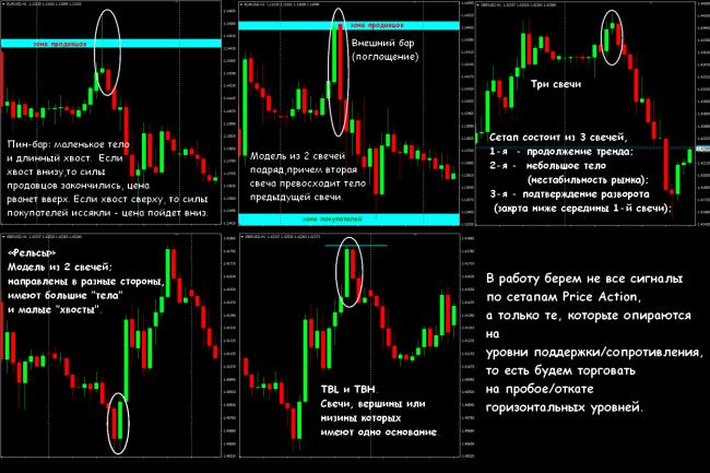 Самые прибыльные стратегии на бирже Форекс