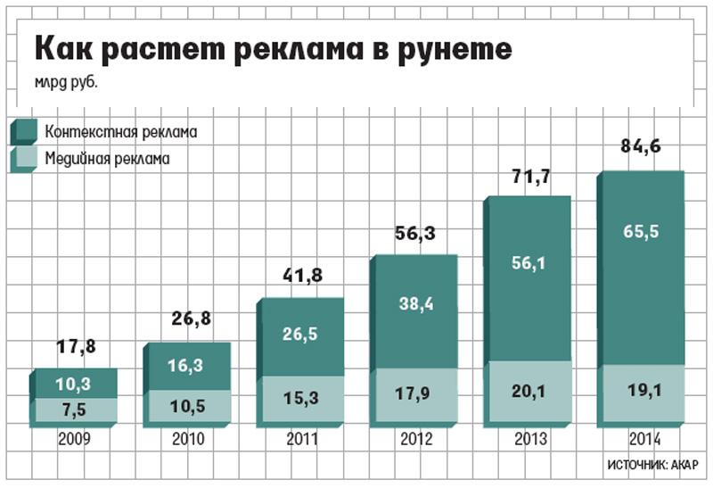Рынок контекстной рекламы россия 2015