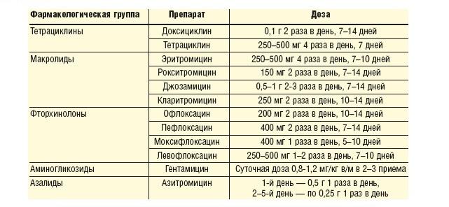 функциями зимнего микоплазма у кошек курс лечения офлоксацитом для