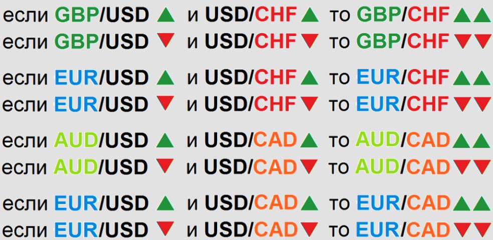Валютные пары форекс таблица