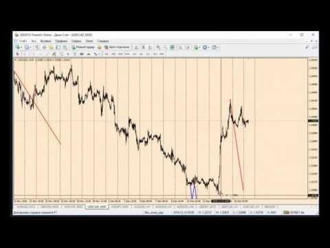 Рынок форекс Forex Брокер- hycmcom